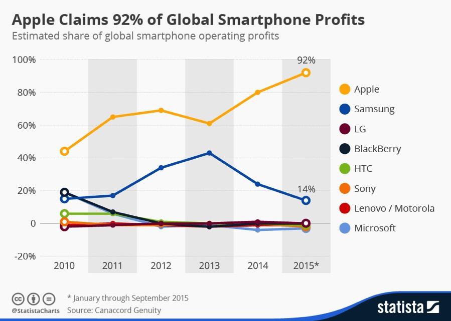 SmartphoneProfits